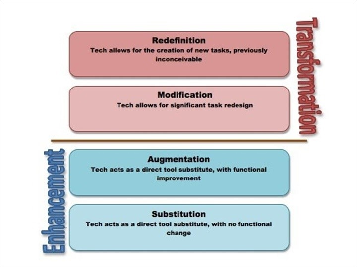 SAMR graphic - static content used to convert to interactive learning